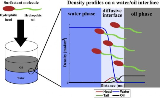 Engineers get a grip on slippery surfactants