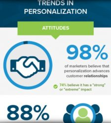 Personalization Generates Measurable Benefits For 87 percent Of Marketers