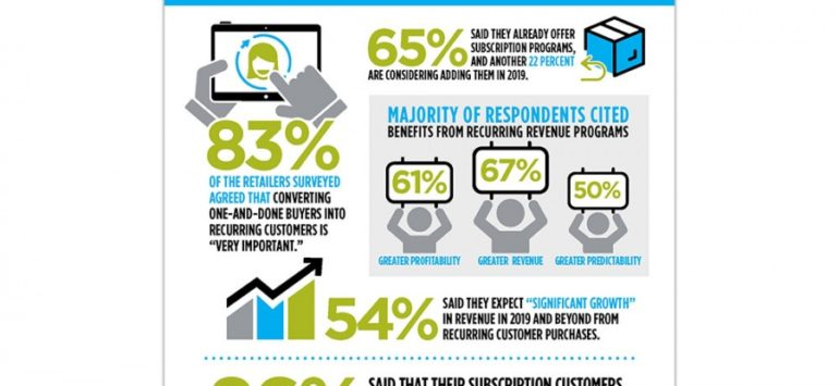 Report: Focus on Recurring Purchases to drive growth